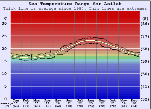 Asilah Water Temperature Graph