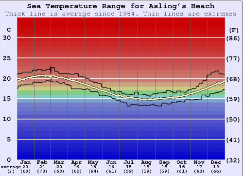 Asling's Beach Water Temperature Graph