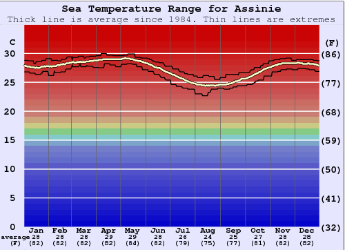 Assinie Water Temperature Graph