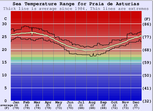 Praia de Asturias Water Temperature Graph