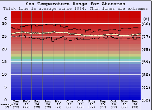 Atacames Water Temperature Graph