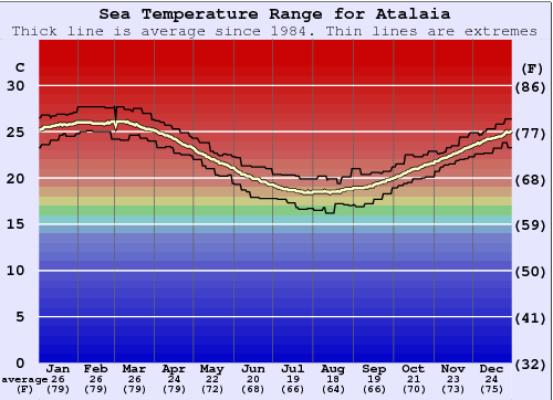 Atalaia (Molhes) Water Temperature Graph