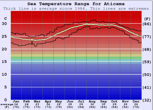 Aticama Water Temperature Graph