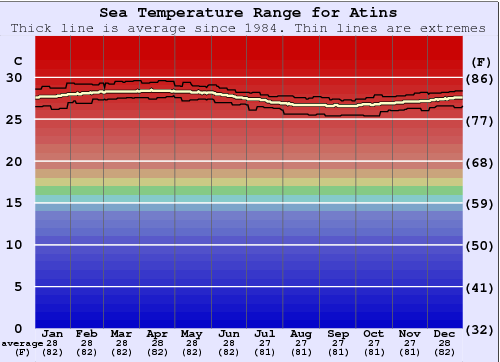 Atins Water Temperature Graph