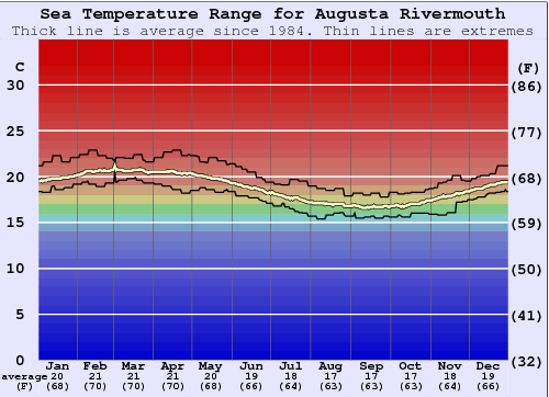 Augusta Rivermouth Water Temperature Graph