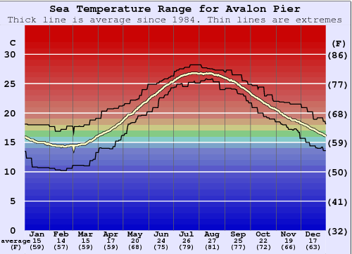 Avalon Pier Water Temperature Graph