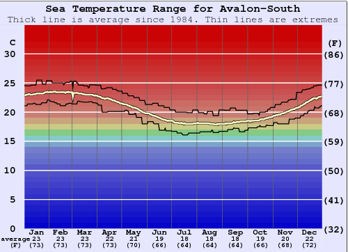 Avalon-South Water Temperature Graph