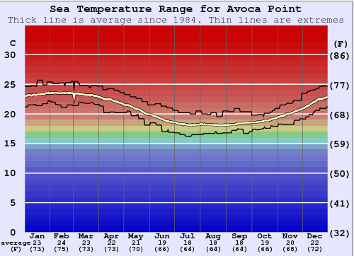 Avoca Point Water Temperature Graph
