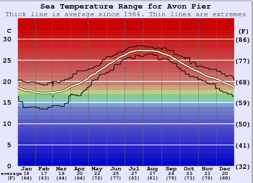 Avon Pier Water Temperature Graph