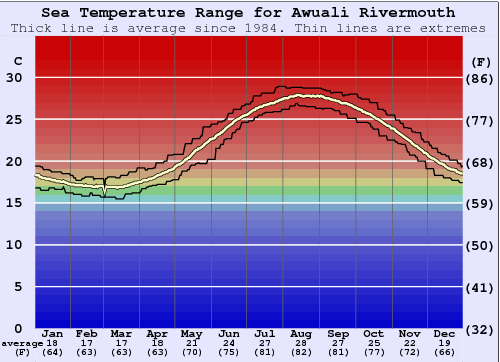 Awuali Rivermouth Water Temperature Graph