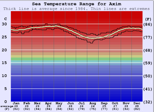 Axim Water Temperature Graph