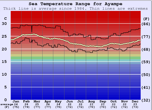 Ayampe Water Temperature Graph