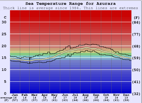 Azurara Water Temperature Graph