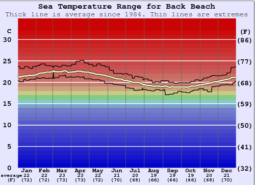 Back Beach Water Temperature Graph