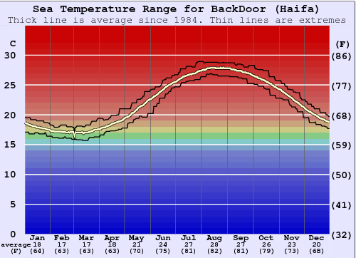 BackDoor (Haifa) Water Temperature Graph