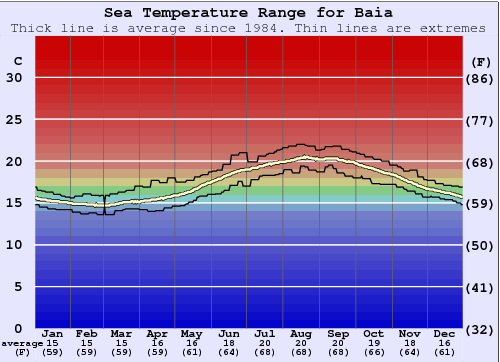 Baia Water Temperature Graph