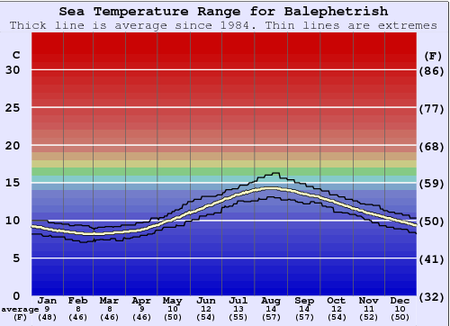 Balephetrish (Tiree) Water Temperature Graph