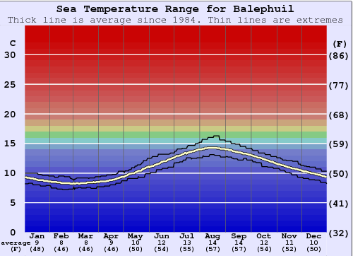 Balephuil (Tiree) Water Temperature Graph