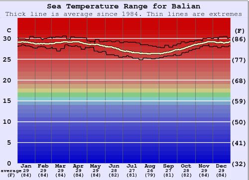 Balian Water Temperature Graph