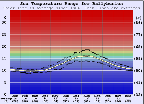 Ballybunion Water Temperature Graph
