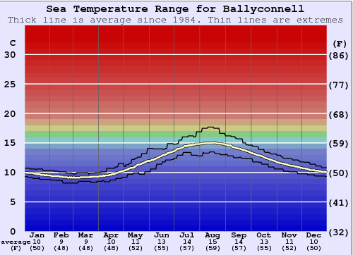 Ballyconnell Water Temperature Graph