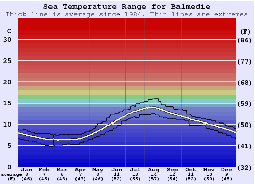 Balmedie Water Temperature Graph
