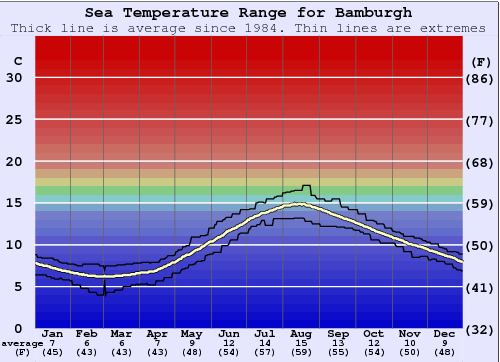 Bamburgh Water Temperature Graph