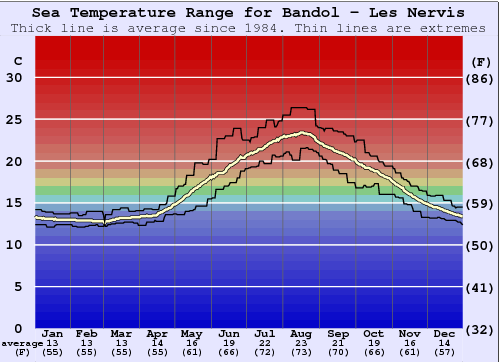 Bandol - Les Nervis Water Temperature Graph