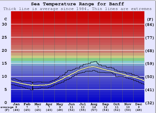 Banff Water Temperature Graph