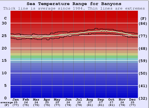 Banyans Water Temperature Graph