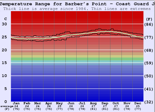 Barber's Point - Coast Guard Jetty Water Temperature Graph