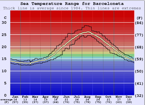 Barceloneta Water Temperature Graph