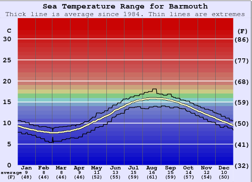 Barmouth Water Temperature Graph