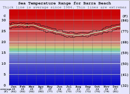Barra Beach Water Temperature Graph
