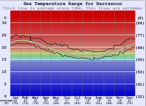Barrancon Water Temperature Graph