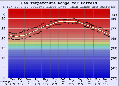 Barrels Water Temperature Graph