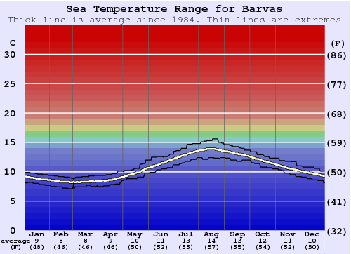 Barvas (Lewis) Water Temperature Graph