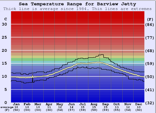 Barview Jetty Water Temperature Graph