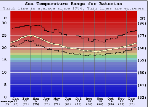 Baterias Water Temperature Graph