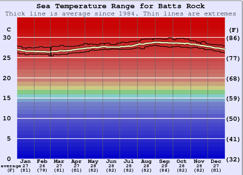 Batts Rock Water Temperature Graph
