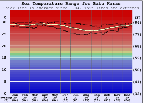 Batu Karas Water Temperature Graph