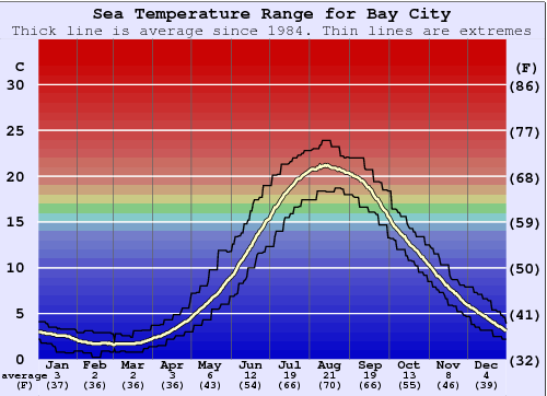Bay City Water Temperature Graph