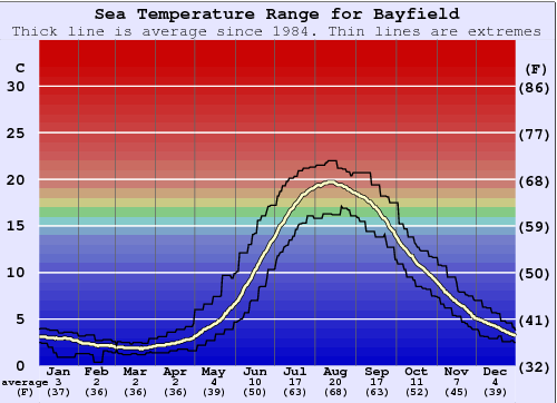 Bayfield Water Temperature Graph