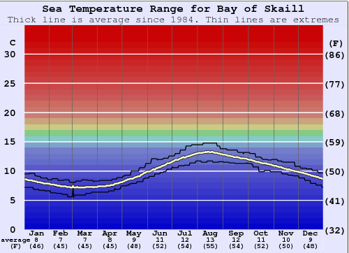 Bay of Skaill Water Temperature Graph