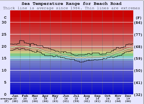 Beach Road Water Temperature Graph