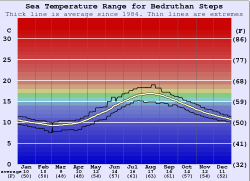 Bedruthan Steps Water Temperature Graph