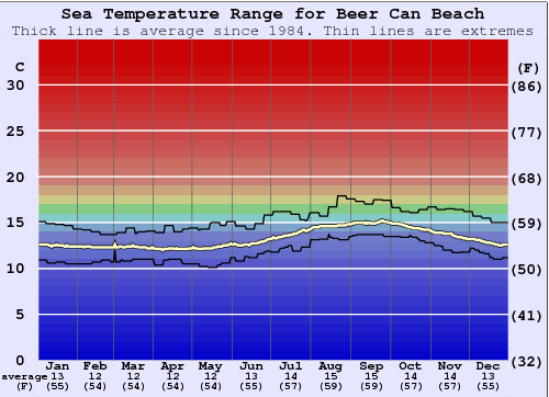 Beer Can Beach Water Temperature Graph