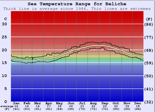 Beliche Water Temperature Graph