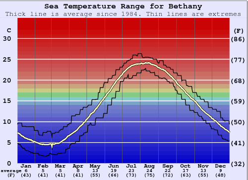 Bethany Water Temperature Graph
