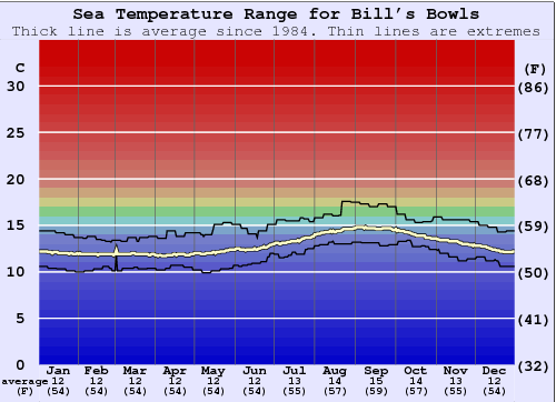 Bill's Bowls Water Temperature Graph